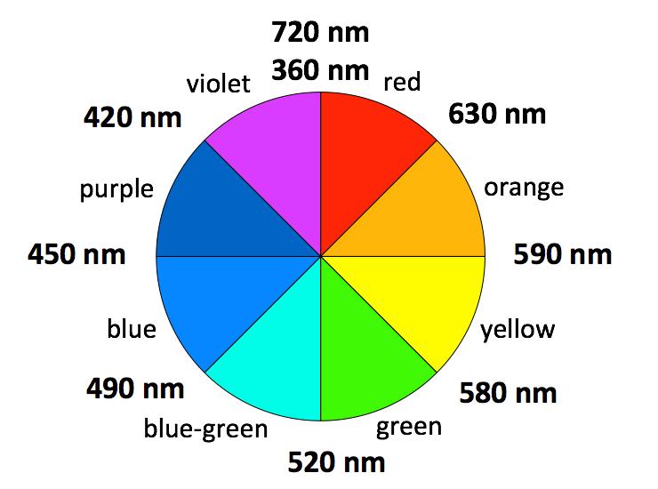 Color wheel wavelengths