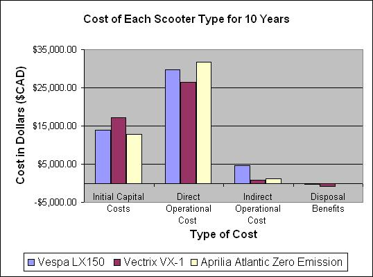 Costs of Each Scooter Type for 10 Years.