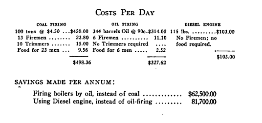 Costs of Oil and Fuel (Forty Years On the Pacific)←.png