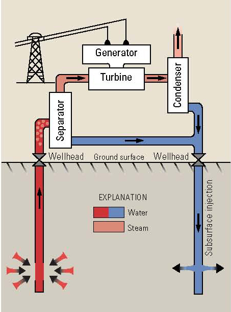 similiar how a geothermal system works keywords file diagram hotwatergeothermal jpg