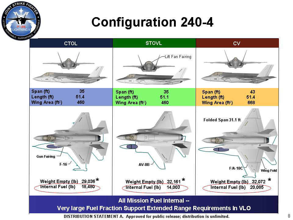 F 35 Variants  parison on 35 news