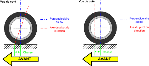 Fichier:Geometrie suspension chasse GFDL Chane.png