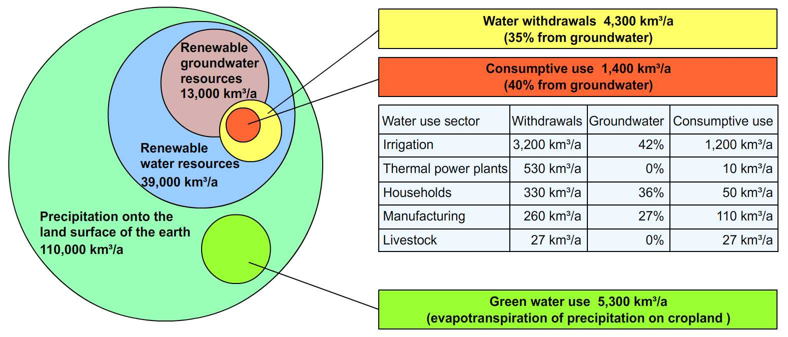 The Water Resources
