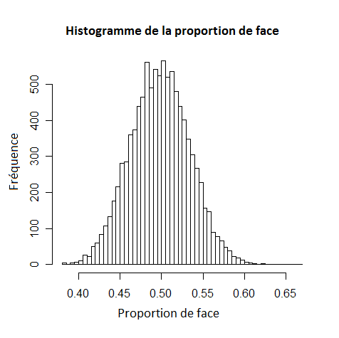 [Image: Histogramme_pile_ou_face.png]