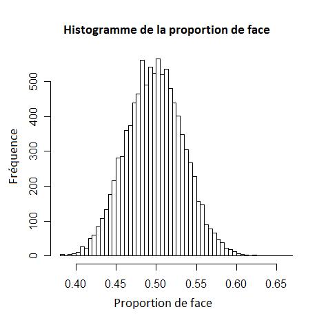 [Image: Histogramme_pile_ou_face.png]