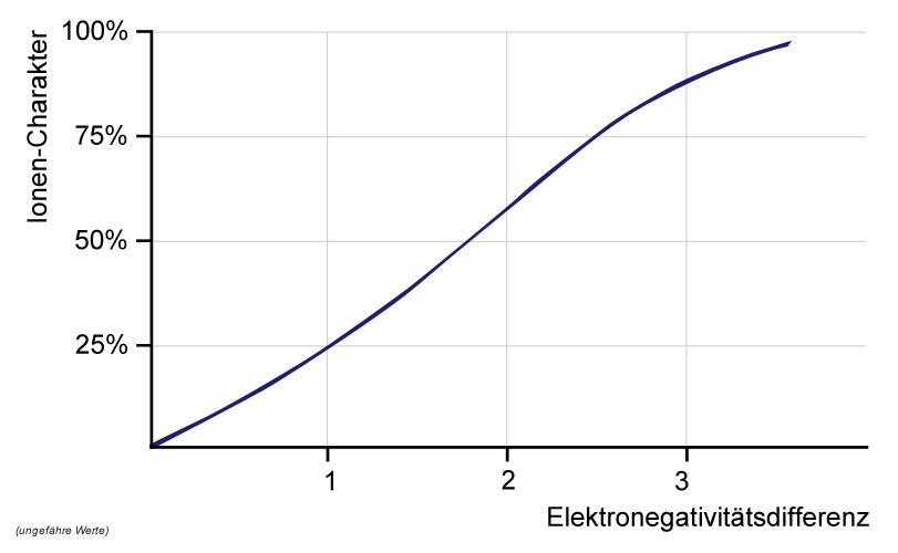 Elektronegativitätsdifferenz – Wikipedia