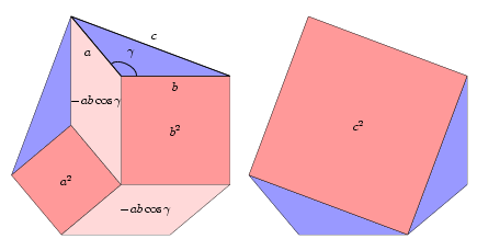 "Fig. 7b - Proof of the law of cosines for obtuse angle γ by ""cutting and pasting""."