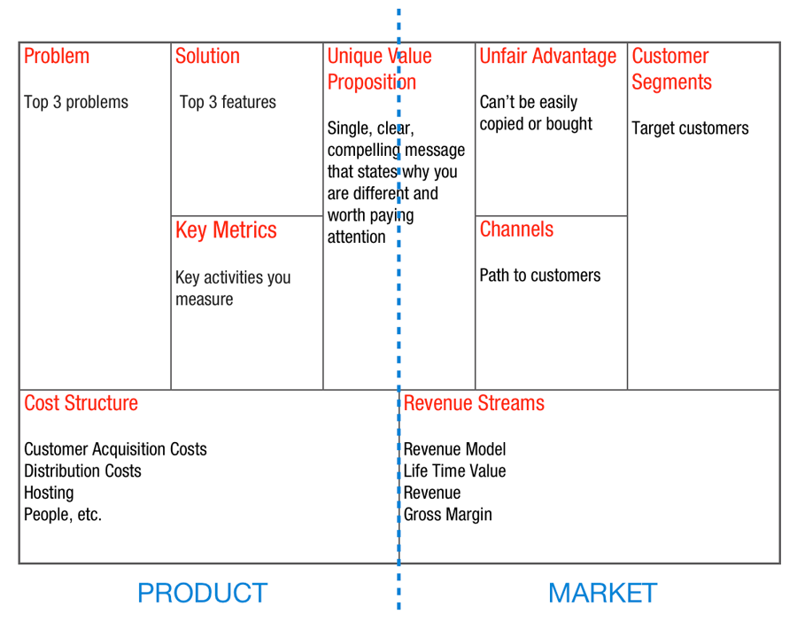 business plan canvas ppt file