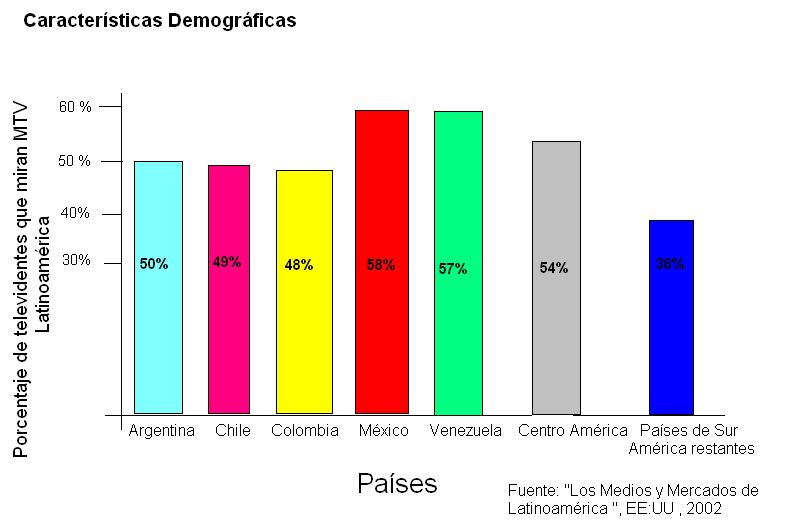 File:Mtv latin america demographics studio.JPG - Wikipedia, the ...