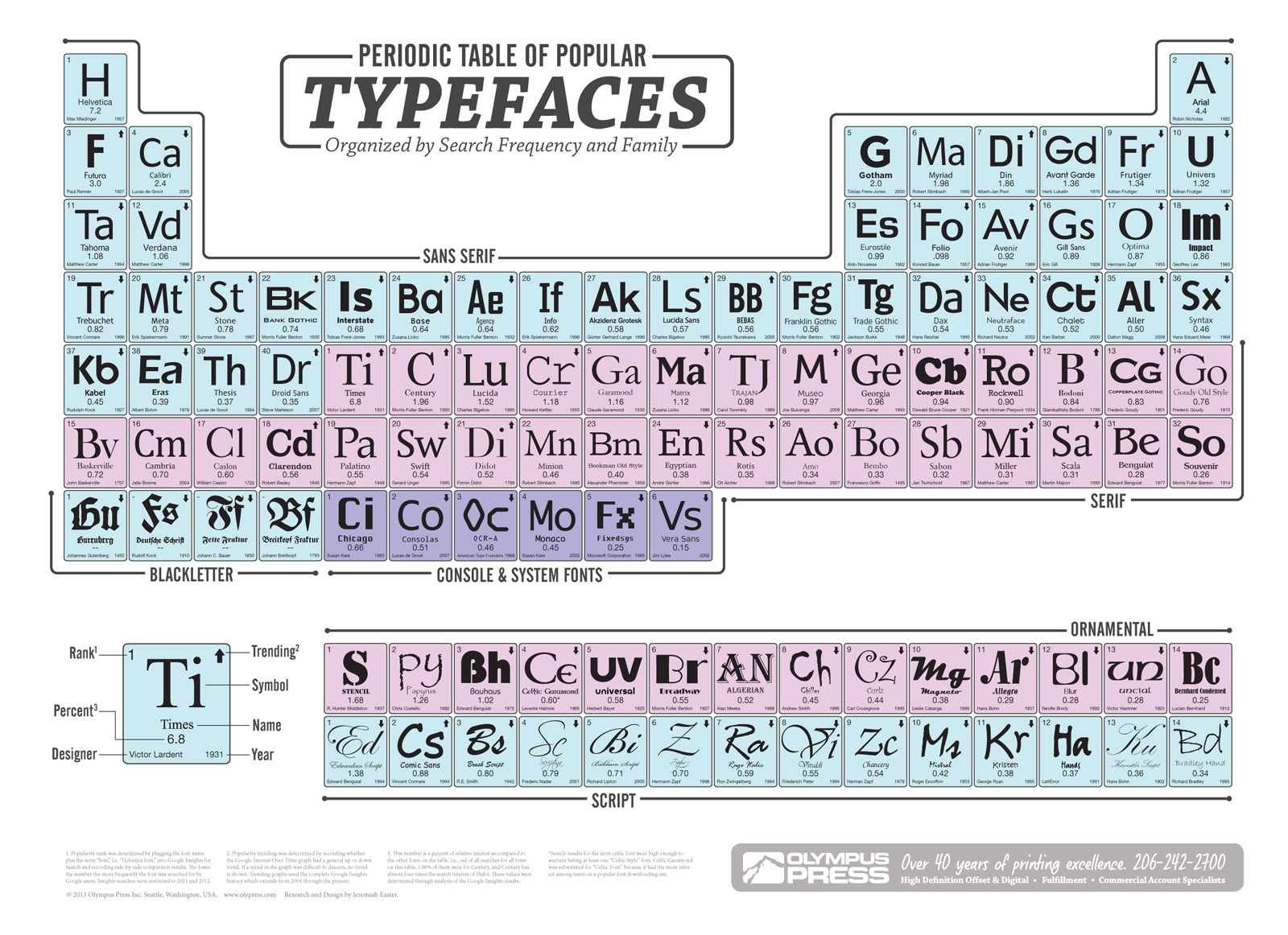 Periodic-table-chart-of-popular-type-typefaces-fonts.jpg