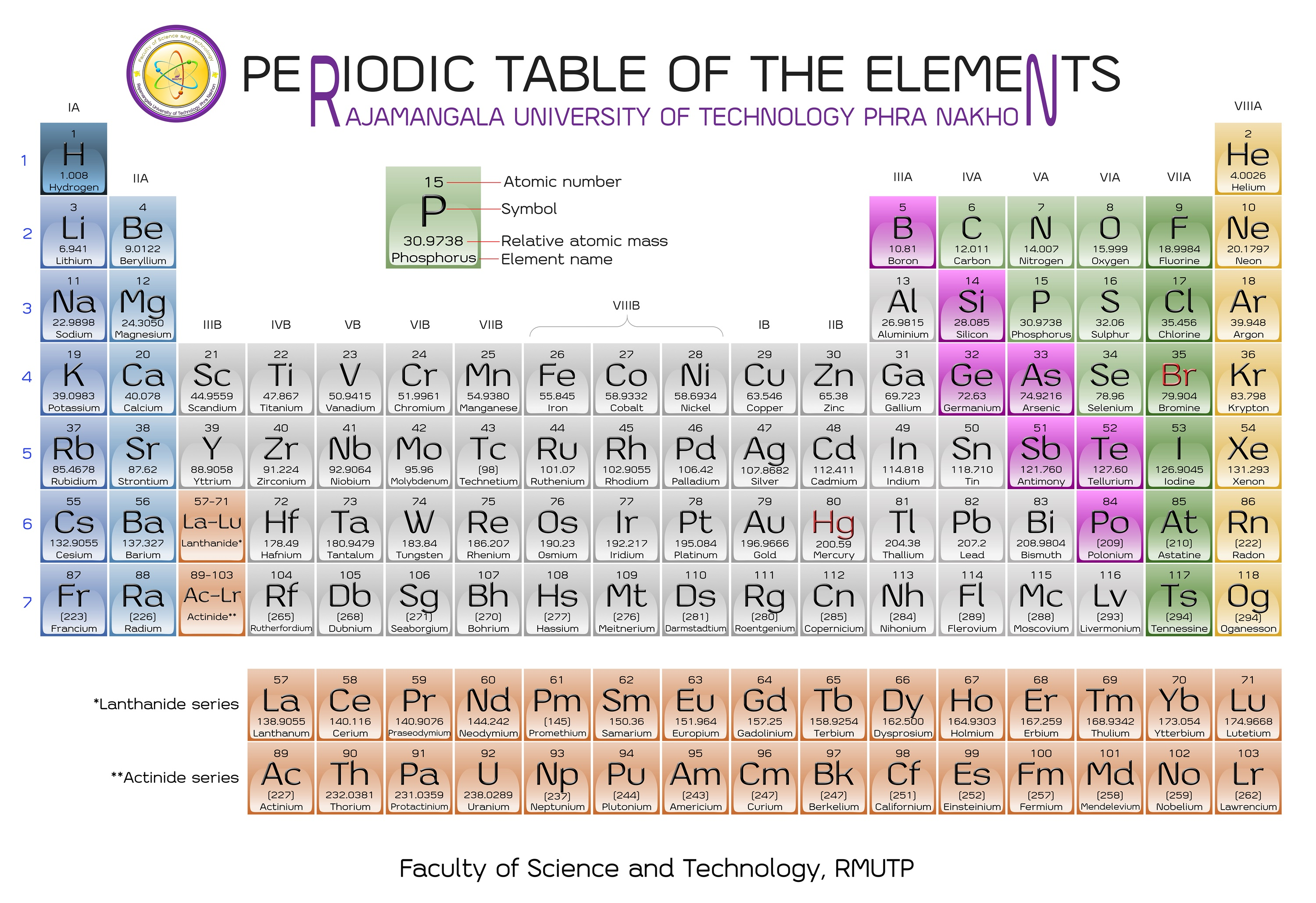 Fileperiodic table of the elements by woravith chansuvarng fileperiodic table of the elements by woravith chansuvarng gamestrikefo Images