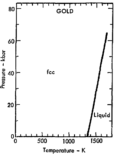 file phase diagram of gold 1975 png wikimedia commons rh commons wikimedia org diagram goldwing 1800 schematic diagram for gold detector