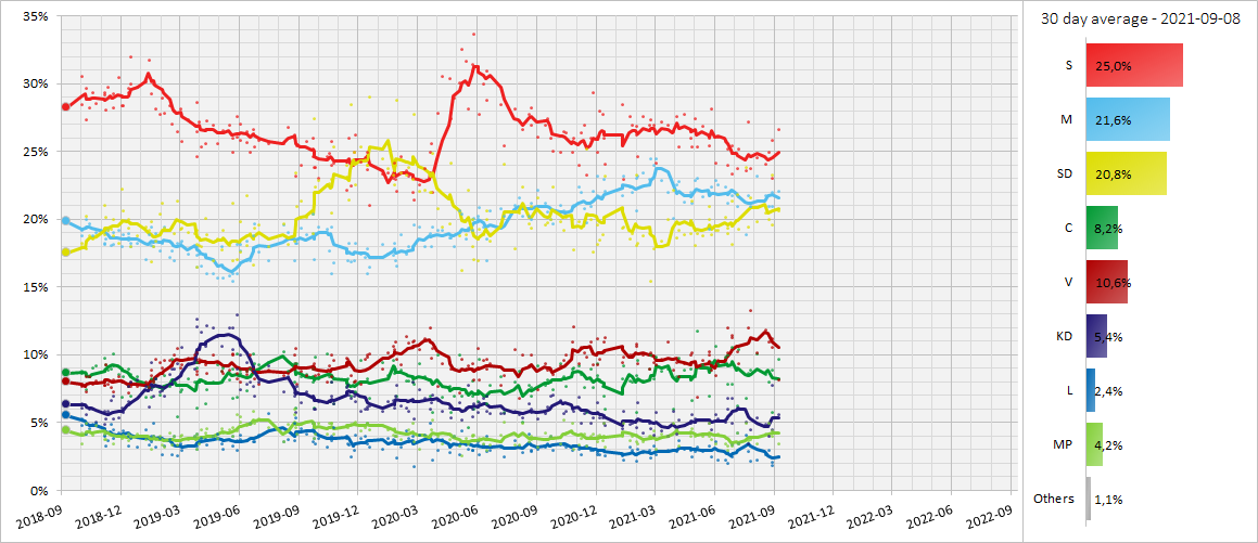 30 day moving average of poll results from September 2018 to the election in 2022, with each line corresponding to a political party.