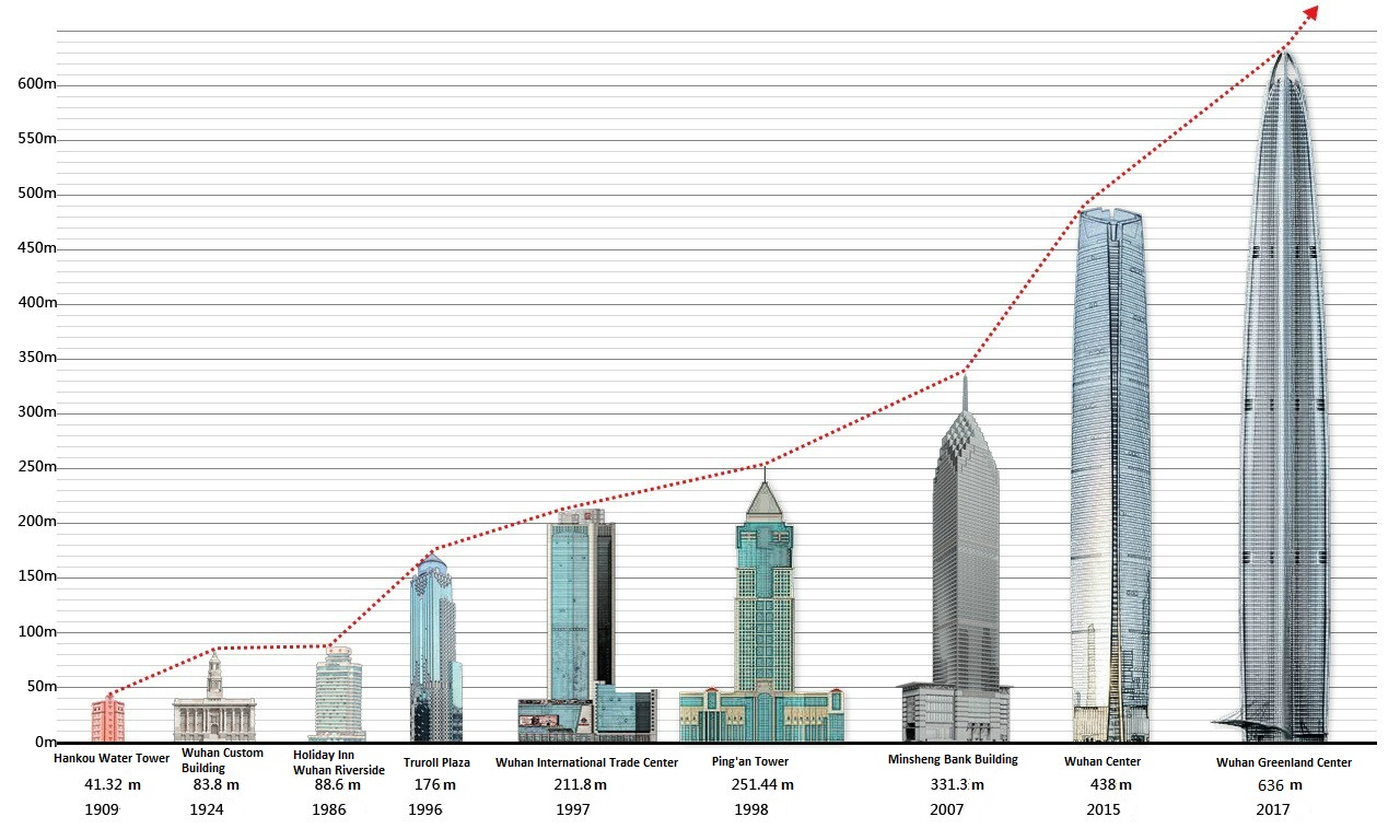 File tallest buildings in wuhan by wikimedia 150 meters in feet