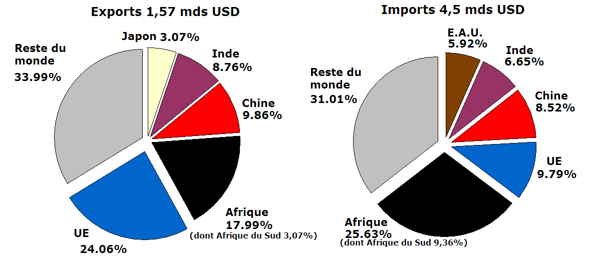 what are malaysias main imports and exports China, japan, the us and singapore are major malaysia trade partners.
