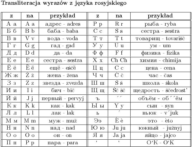 Niewiarygodnie Aneks:Transliteracja języka rosyjskiego – Wikisłownik, wolny DK94
