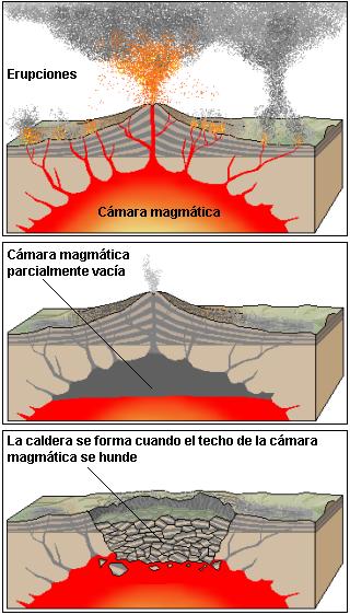 Formation of a Caldera