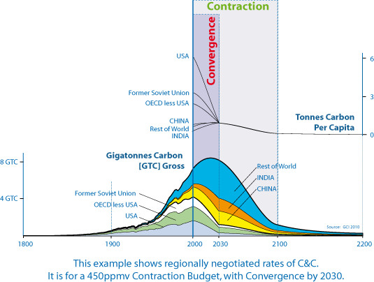 Gigatonnes of historical carbon emissions and future carbon rationing, allocated on an internationally agreed diplomatic basis, as of the year 2000 - carbon rationing explained, via Carbon Watchdog