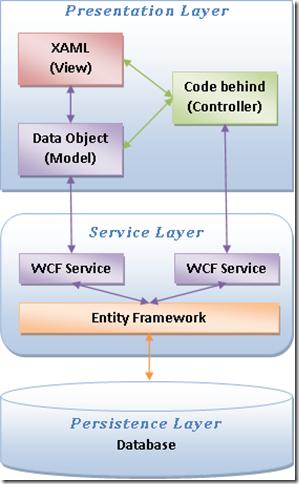 Xomega Framework for building multi-tier ASP NET, WPF or Silverlight