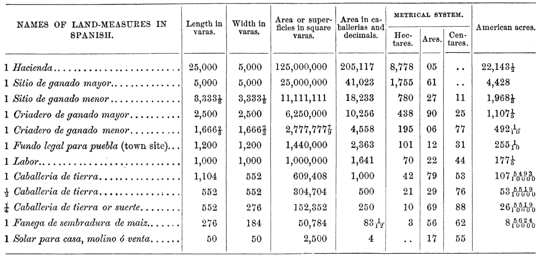 File agtm d135 table of mexican land - Conversion table weights and measures ...