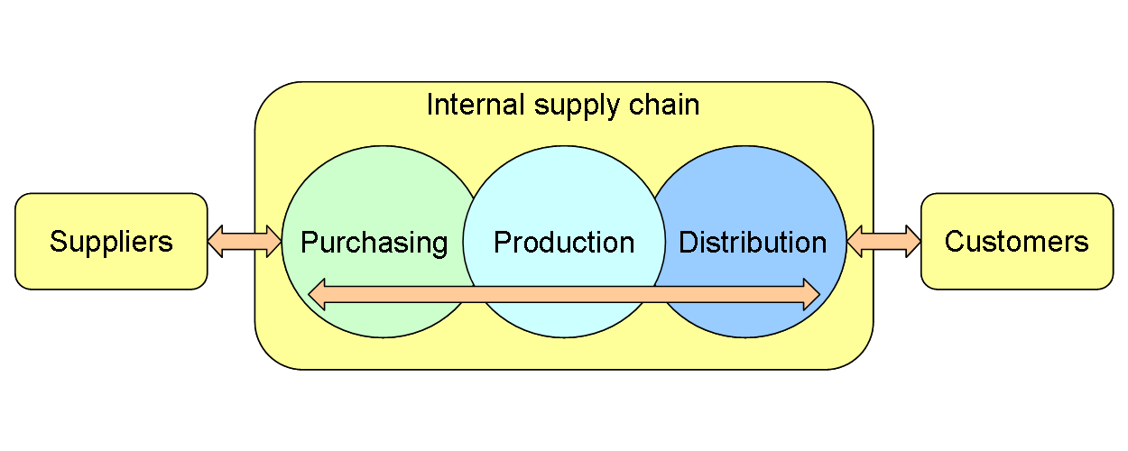 Internal supply chain
