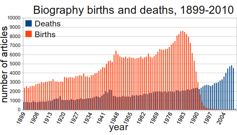Births and deaths of people with Wikipedia biographies, 1899 to 2010