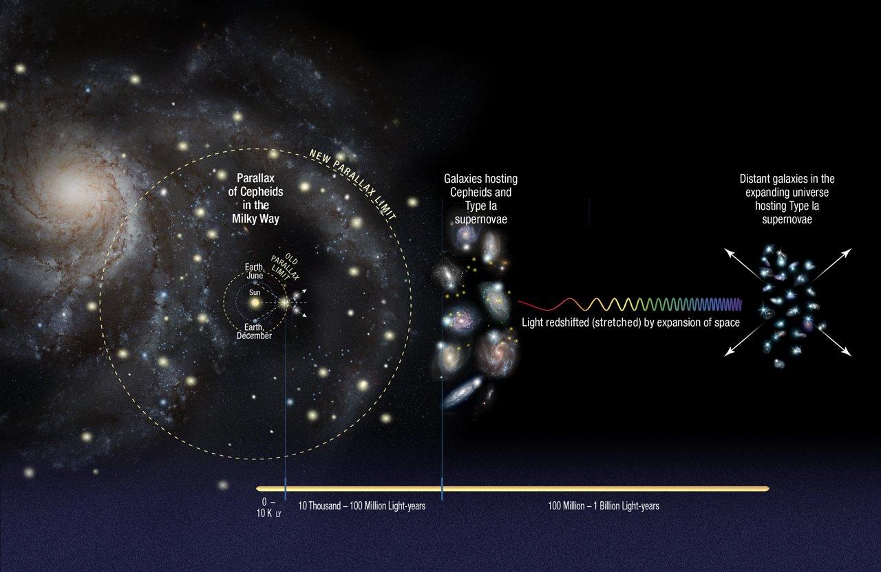 Entfernungsmessung Mit Parallaxe : Entfernungsmessung wikiwand