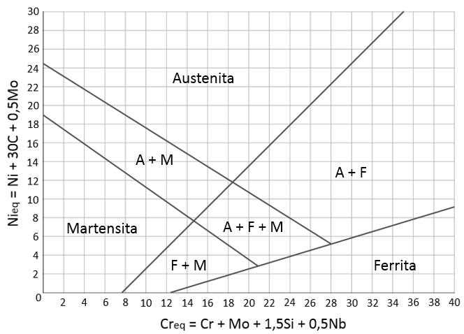 Diagrama de Schaeffler     Wikip  dia  a enciclop  dia livre