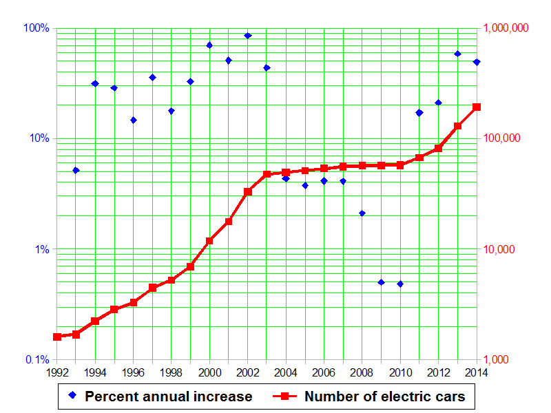 Number of battery electric vehicles in use each year (red), and year-to-year percentage increase (blue), per table at left