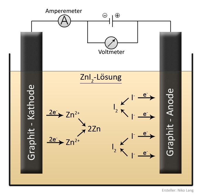 Beispiel einer Elektrolyse mit einer Zinkiodid-Lösung