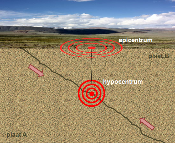 Ohnisko a epicentrum zemetrasenia