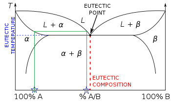 tie lines phase diagram lever rule
