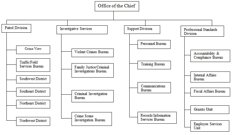 Creating An Organizational Chart In Word: Fresno Police Department Organizational Chart.jpg - Wikimedia ,Chart