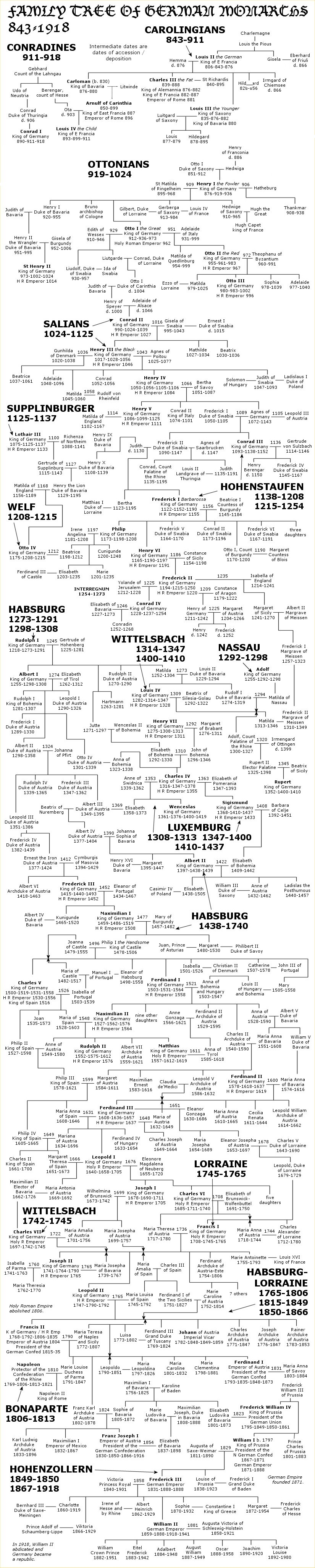 German monarchs family tree.jpg