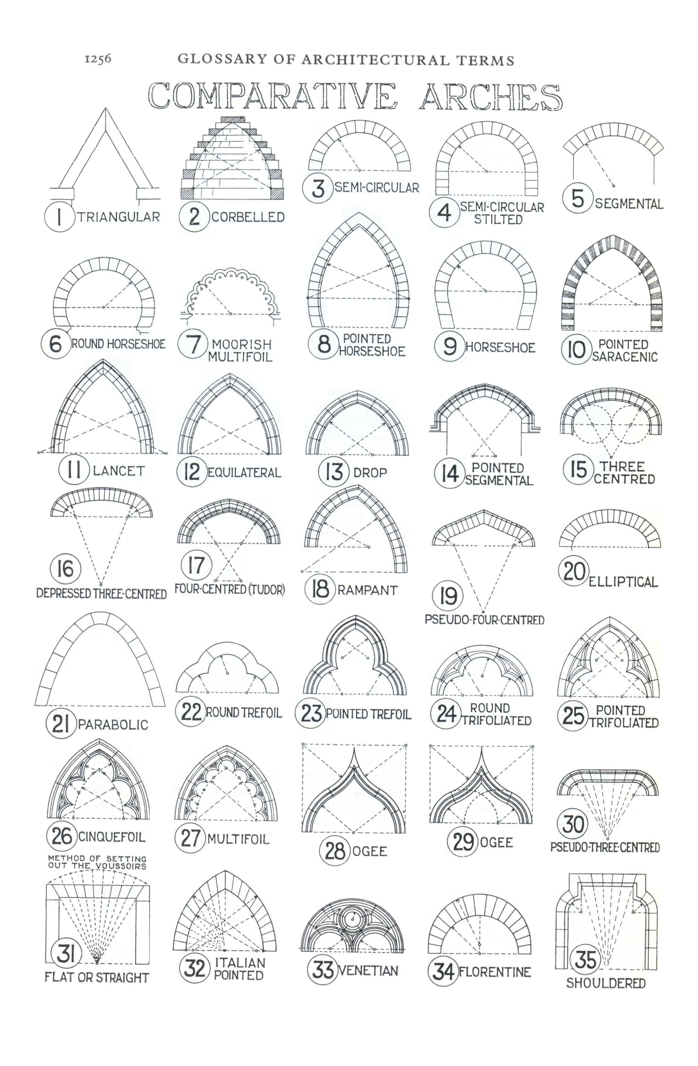 File:Glossary of Architectural Terms - Arches jpg