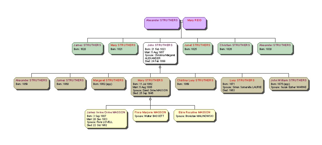 20 Generation Pedigree Chart: John Struthers family tree.jpg - Wikimedia Commons,Chart