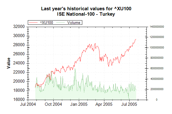 Market Data Index XU100 on 20050726 202627 UTC.png