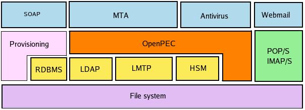 Schema a blocchi dell'architettura openpec
