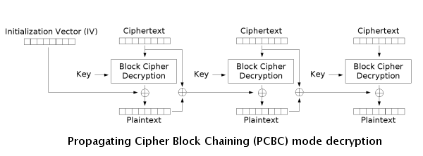 Pcbc decryption.png