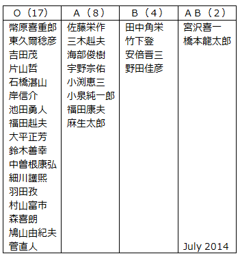 File:Prime Ministers of Japan (1945-2014).png