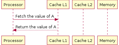 Data A is in the L1-Cache Processor cacheL1.png