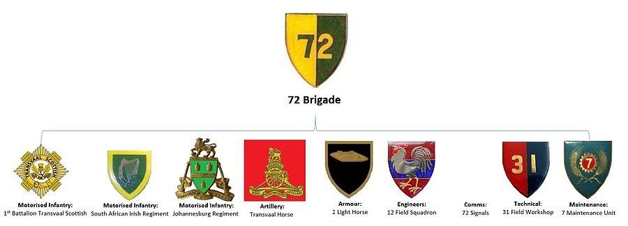 SADF 7 Division 72 Brigade associated units ver 1