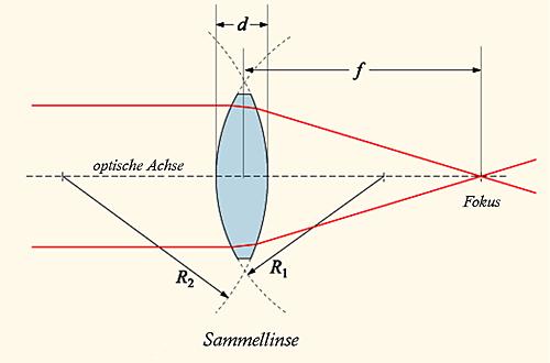 Darstellung einer Sammellinse