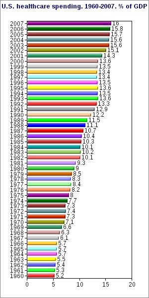 English: Total U.S. healthcare spending. 1960 ...