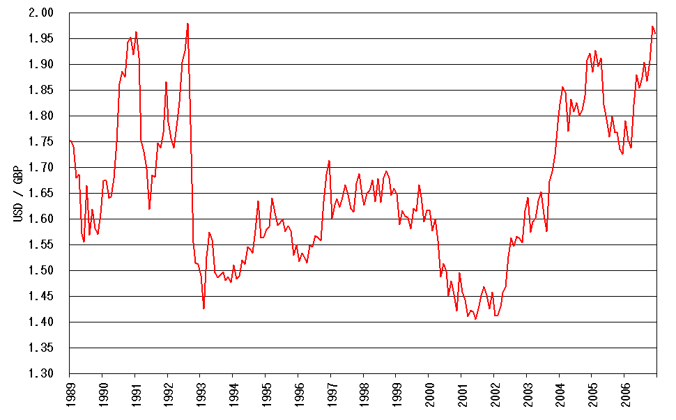 United States Dollar(USD) To British Pound(GBP) Exchange Rates History