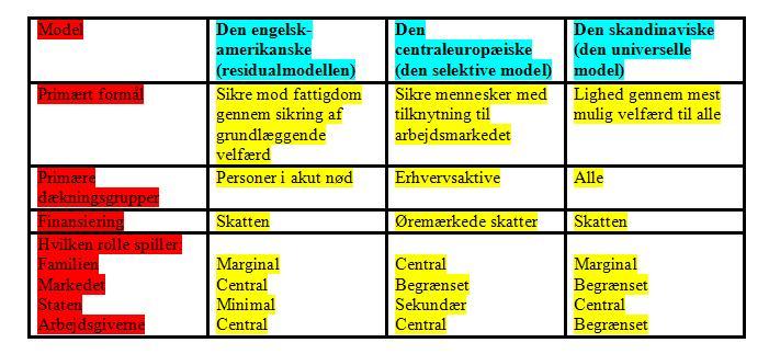velfærdsstatsmodeller