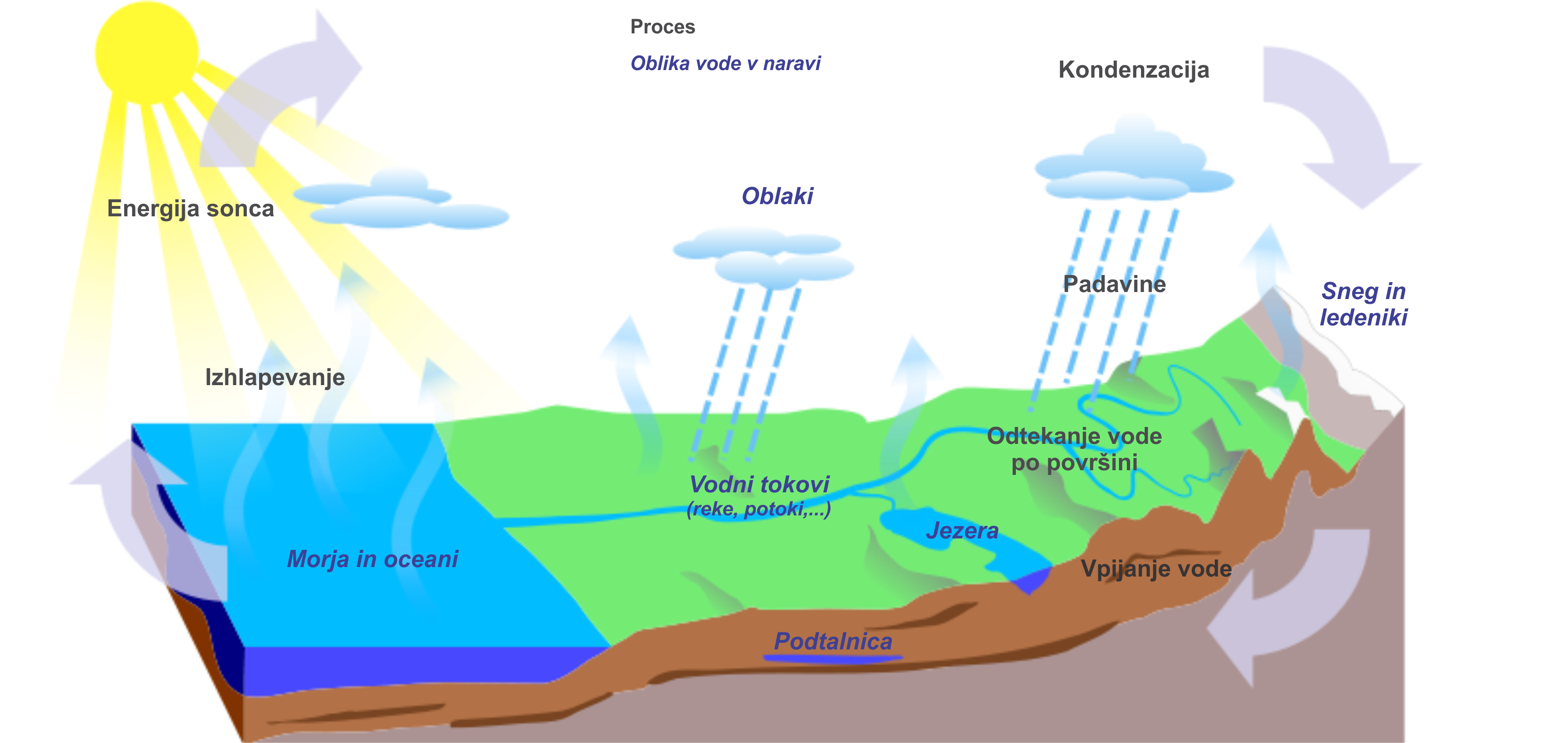 how to draw a water cycle easy