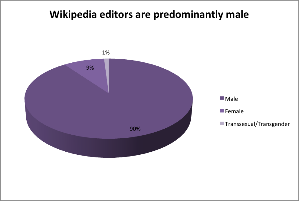 Wikipedia editors are predominantly male Findings From New Wikipedia Editors Survey: Nine Out of Ten Wikipedians Continue to Be Men
