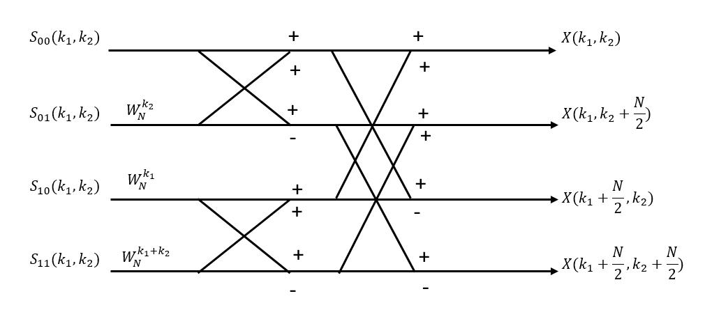 Vector-radix FFT algorithm - Wikipedia