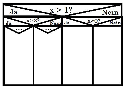 Datei:Ablaufdiagramm in der Informatik.png – Wikipedia